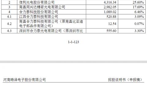 皓泽电子创业板IPO获受理:曾获深创投、前海母基金投资