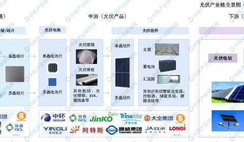 2021年中国光伏产业链及市场投资前景深度分析