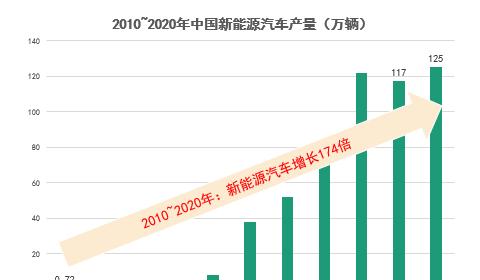 十组数据看中国新能源汽车产业十年成绩