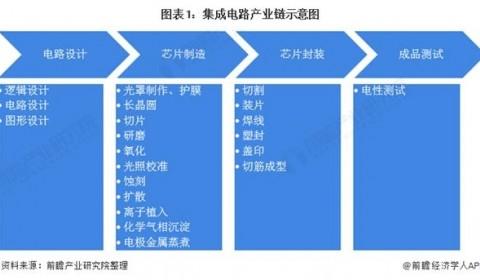 2021年中国集成电路行业市场现状与发展前景分析 发展迅速、前景光明