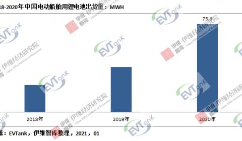 2020年中国电动船舶用锂电池出货量75.6Mwh 同比增长94.8%