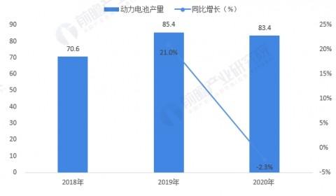 2020年中国动力锂电池市场供需现状和竞争格局分析 宁德时代装车量稳居第一