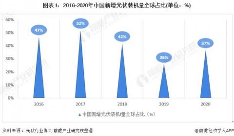 2020年中国光伏产业发展特点分析 行业供需矛盾突出