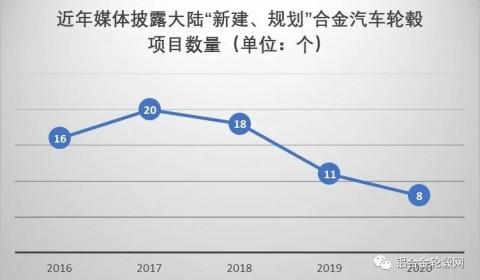 回顾2020 新冠疫情下中国大陆铝合金轮毂项目投资热持续降温 理性继续回归