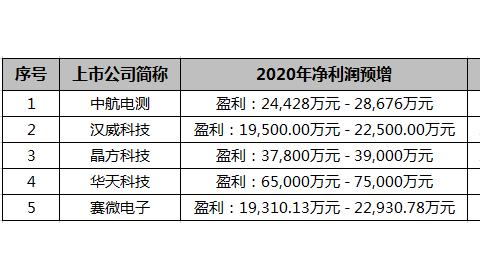 5家传感器上市公司年度业绩预告同向上升