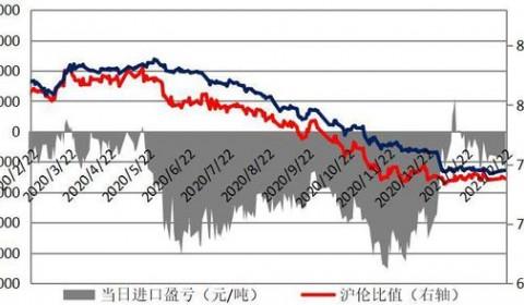 镍产业与宏观有望共振 货币政策影响更甚