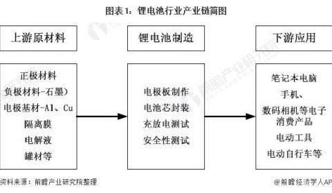 深度解读!2021年中国锂电池行业产业链全景解析 价格持续下降利于新能源汽车发展