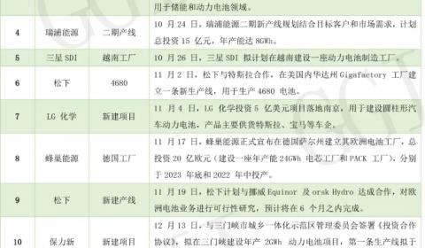 GGII将发布锂电产业智能制造报告