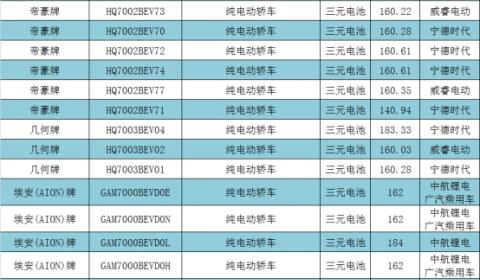 第2批目录:三元系统突破200wh/kg大关