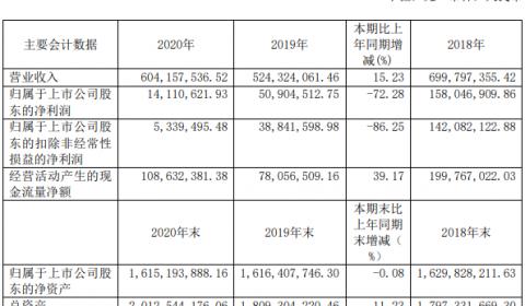 重点攻关Mini LED,沃格光电2020年入账6.04亿元