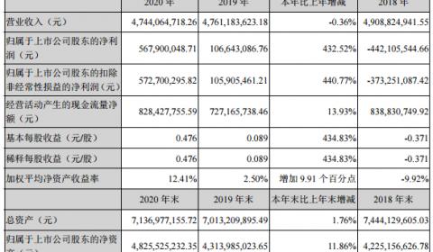 焦作万方2020年度净利润5.68亿元 同比增长432.52%