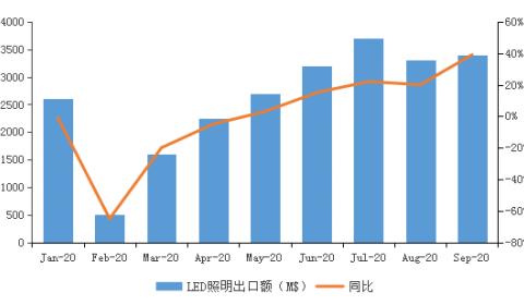 1—2月照明出口增长一倍,2021年或将再创新高?