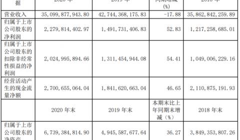 天能股份去年净利润22.8亿 锂离子电池前十大客户销售额5.62亿