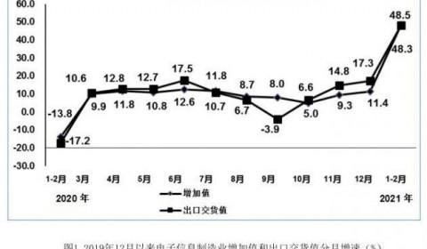 工信部:1-2月 规模以上电子信息制造业增加值同比增长48.5%
