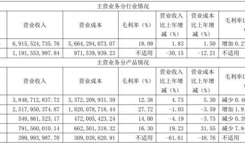 杉杉股份去年锂电材料总销量超10万吨 拟投15.35亿扩产负极材料