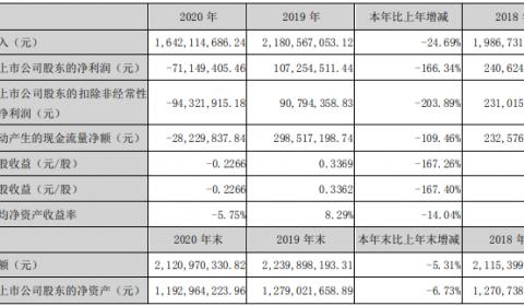 净利亏损7114.94万元,艾比森2020年报出炉