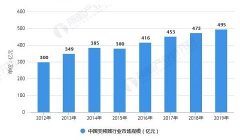 一文了解2020年中国变频器行业市场现状、竞争格局及发展前景 市场规模不断扩大
