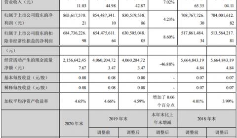 铜陵有色2020年净利增长4.23%