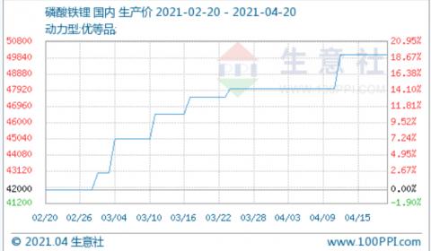 均价5万元/吨!四月上旬动力型优等品磷酸铁锂整体涨幅4.17%