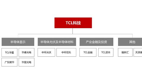 """4天签了2个30亿项目,TCL爱""""折腾"""""""