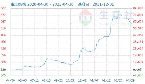 4月29日国内稀土指数走势下滑