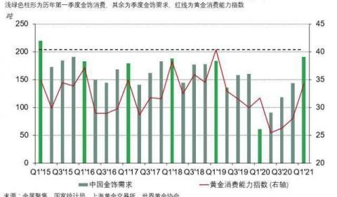 2021年一季度中国黄金消费及投资需求全面上扬