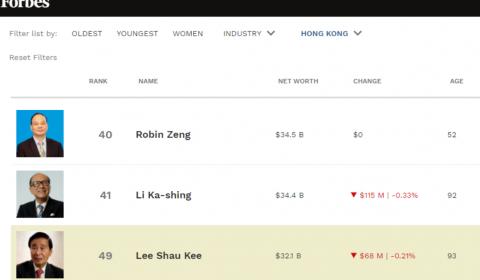 超越李嘉诚,宁德时代曾毓群成香港首富:身家 345 亿美元