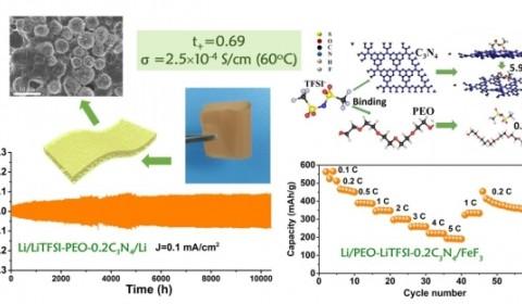 上海硅酸盐所研制出聚合增强型锂氟转换全固态电池