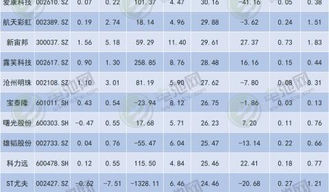183只锂电池概念股业绩汇总:谁最挣钱?谁在亏损?