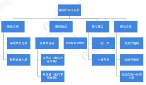 2021年中国电动汽车充电桩产业全景图谱