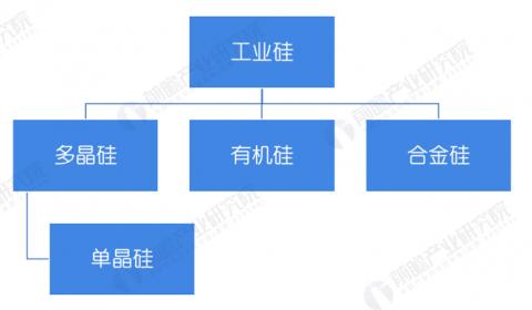 预见2021:《2021年中国工业硅行业全景图谱》(附市场规模、细分市场、产业链现状、发展前景等)