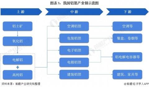 【干货】铝箔产业链全景梳理及区域热力地图