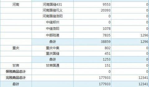 5月14日上海期货交易所金属库存日报