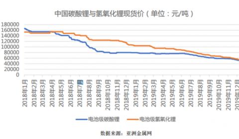 """锂盐企业利润回升 电池企业""""跑步入局"""""""