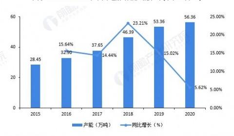 2021年中国电解铜箔市场供需现状及发展前景预测 行业供需规模保持同步增长