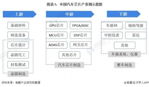 【干货】汽车芯片产业链全景梳理及区域热力地图