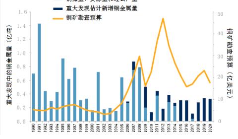 标普:全球铜矿新发现创30年来新低