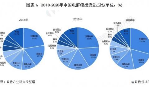 2021年中国电解液行业市场竞争格局分析 龙头市场份额进一步提升