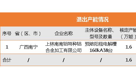 又一铝企退出1.6万吨电解铝产能