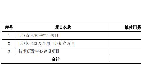 通过京东方、天马手机Mini背光方案验证,这家IPO企业拟扩产Mini至20万片