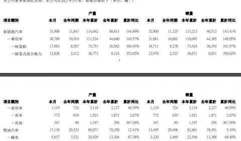 比亚迪:5 月新能源汽车销量为 32800 辆,上年同期为 11325 辆