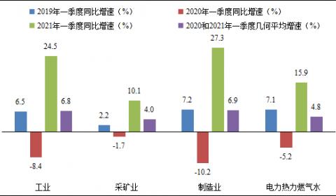 赛迪智库:上半年工业利润将延续较快增长态势