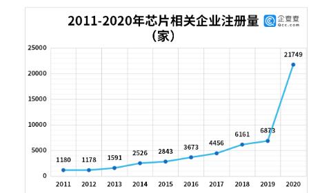 芯片价格飙涨5倍:2021年1-5月我国新增芯片企业1.57万家