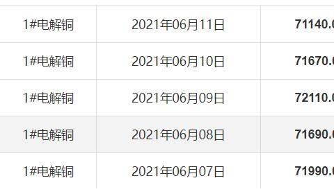 91金属铜价格一周统计(6.7-6.11)