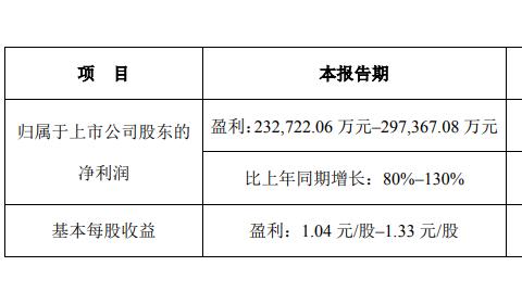钛白粉产能利用率提升 龙蟒佰利上半年净利预超23.27亿
