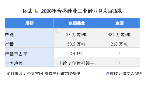 干货!2021年中国硅基新材料行业龙头企业分析——合盛硅业:三大优势成就行业龙头地位