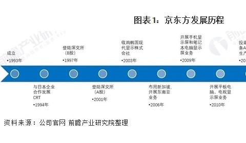 干货!2021年中国面板行业龙头企业分析——京东方:智能手机面板出货量全球第一