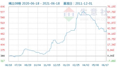 国内稀土指数6月17日走势上涨