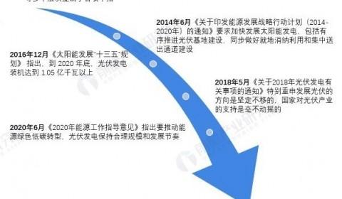 重磅!2021年中国及31省市光伏行业政策汇总与解读(全) 光伏装机、消纳、补贴政策均大量出台