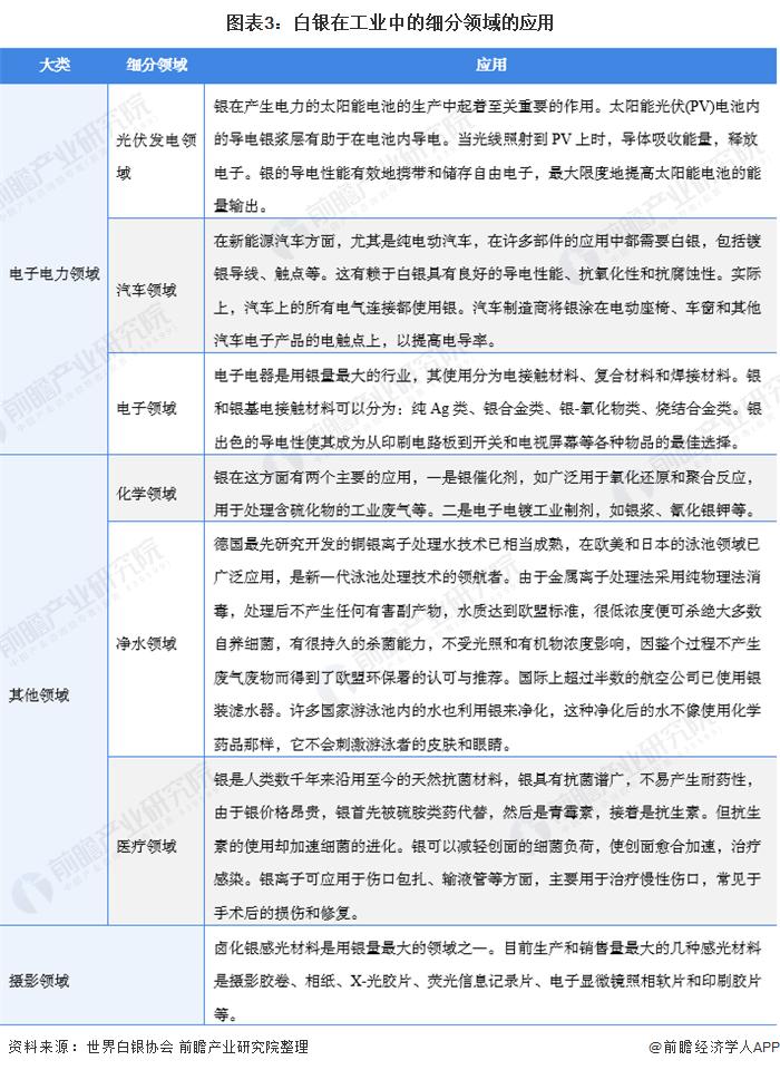 图表3:白银在工业中的细分领域的应用